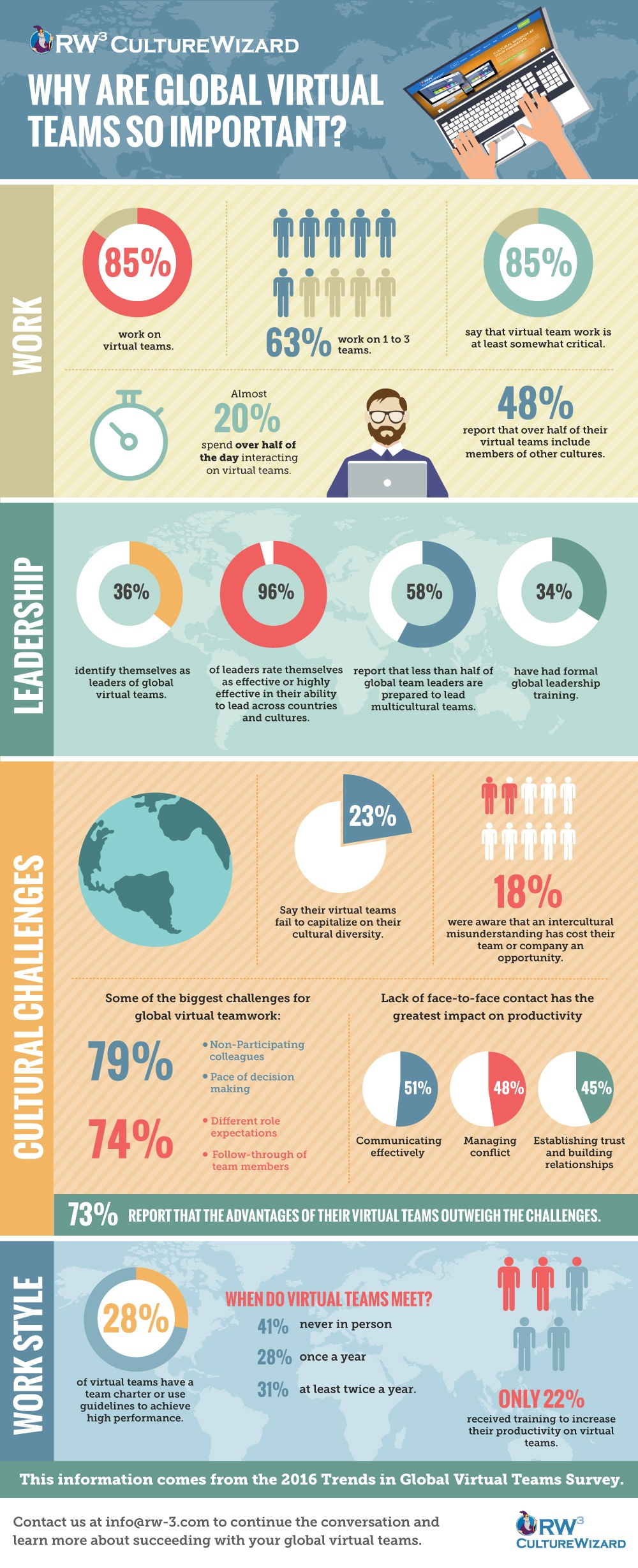 GlobalTeams_Infographic.jpg